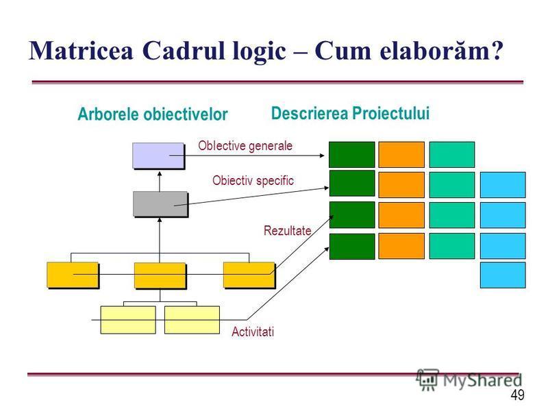 49 Matricea Cadrul logic – Cum elaborăm? Arborele obiectivelor Descrierea Proiectului ObIective generale Obiectiv specific Rezultate Activitati