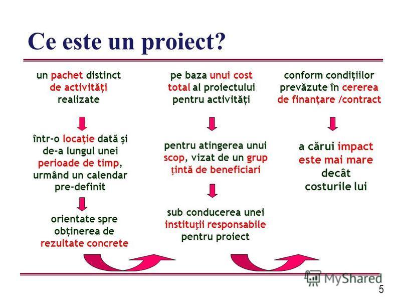 5 Ce este un proiect? orientate spre obţinerea de rezultate concrete un pachet distinct de activităţi realizate într-o locaţie dată şi de-a lungul unei perioade de timp, urmând un calendar pre-definit pentru atingerea unui scop, vizat de un grup intă
