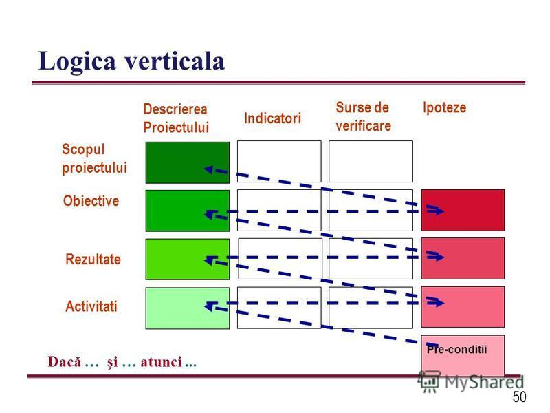 50 Logica verticala Pre-conditii Descrierea Proiectului Indicatori Surse de verificare Ipoteze Dacă … şi … atunci... Activitati Rezultate Scopul proiectului Obiective