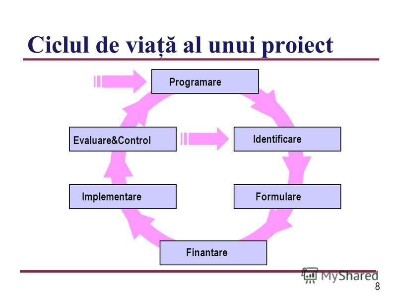 8 Ciclul de viaţă al unui proiect Programare Identificare FormulareImplementare Evaluare&Control Finantare