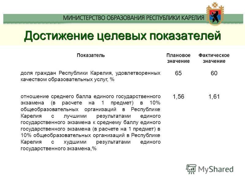 Достижение целевых показателей Показатель Плановое значение Фактическое значение доля граждан Республики Карелия, удовлетворенных качеством образовательных услуг, % 6560 отношение среднего балла единого государственного экзамена (в расчете на 1 предм