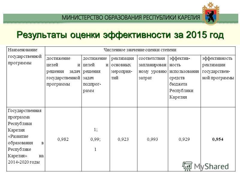Результаты оценки эффективности за 2015 год Наименование государственной программы Численное значение оценки степени достижение целей и решения задач государственной программы достижение целей и решения задач подпрограмм реализация основных мероприят