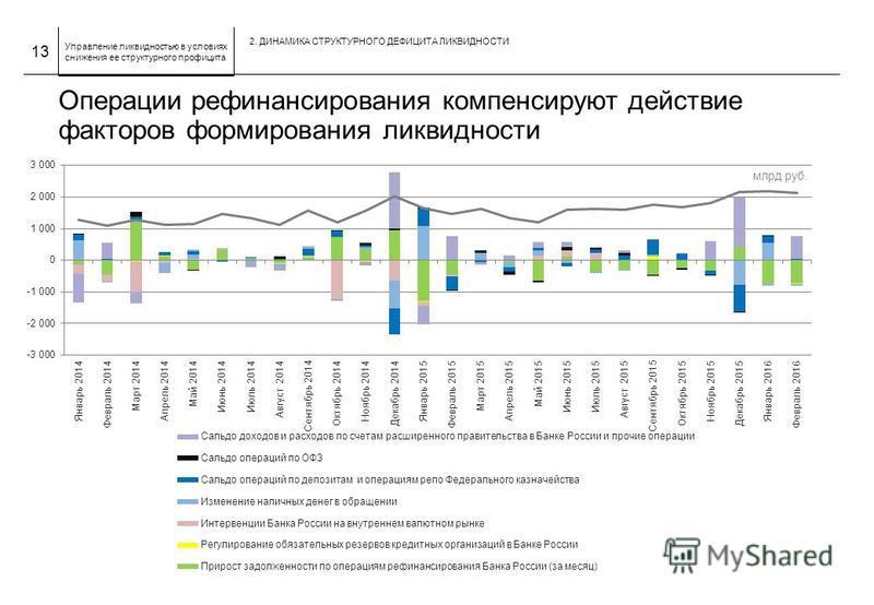 Управление ликвидностью в условиях снижения ее структурного профицита Операции рефинансирования компенсируют действие факторов формирования ликвидности 13 2. ДИНАМИКА СТРУКТУРНОГО ДЕФИЦИТА ЛИКВИДНОСТИ