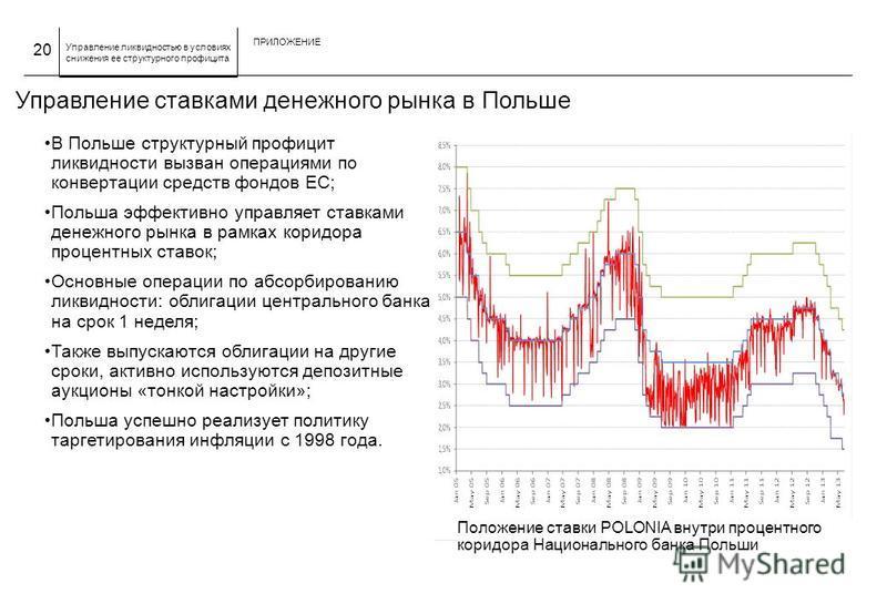 Управление ликвидностью в условиях снижения ее структурного профицита Управление ставками денежного рынка в Польше В Польше структурный профицит ликвидности вызван операциями по конвертации средств фондов ЕС; Польша эффективно управляет ставками дене