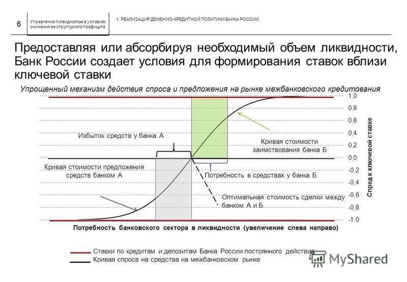 Управление ликвидностью в условиях снижения ее структурного профицита Предоставляя или абсорбируя необходимый объем ликвидности, Банк России создает условия для формирования ставок вблизи ключевой ставки Упрощенный механизм действия спроса и предложе