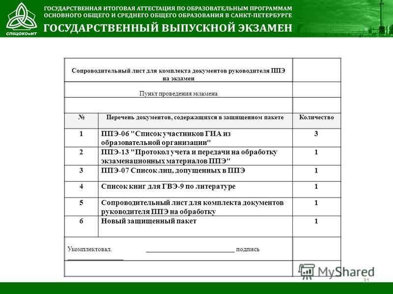 Сопроводительный лист для комплекта документов руководителя ППЭ на экзамен Пункт проведения экзамена Перечень документов, содержащихся в защищенном пакете Количество 1ППЭ-06