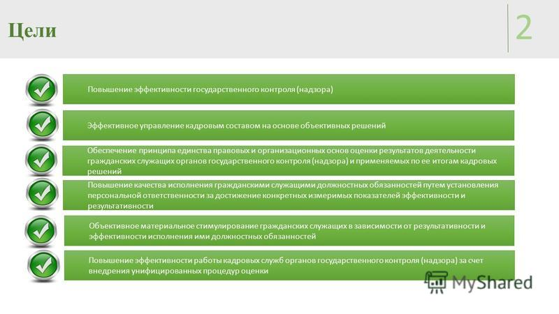 Цели 2 Обеспечение принципа единства правовых и организационных основ оценки результатов деятельности гражданских служащих органов государственного контроля (надзора) и применяемых по ее итогам кадровых решений Повышение качества исполнения гражданск