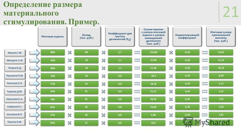 Определение размера материального стимулирования. Пример. 21 88% Иванов С.М. 56% Макаров А.И. 69% Петров Б.Д. 51% 76% Лукьянов П.М. Леонтьев Е.В. Итоговая оценка 80 70 45 50 Оклад (тыс. руб.) 1,7 1,2 0,8 Коэффициент для группы должностей (К Д ) 119,6