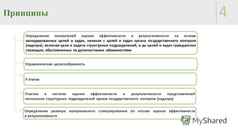 Принципы 4 9 этапов Участие в системе оценки эффективности и результативности представителей нескольких структурных подразделений органа государственного контроля (надзора) Управленческая целесообразность Определение показателей оценки эффективности