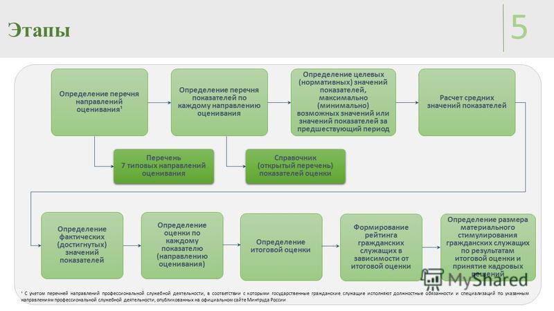 Этапы 5 Определение перечня направлений оценивания¹ Определение перечня показателей по каждому направлению оценивания Расчет средних значений показателей Определение итоговой оценки Формирование рейтинга гражданских служащих в зависимости от итоговой