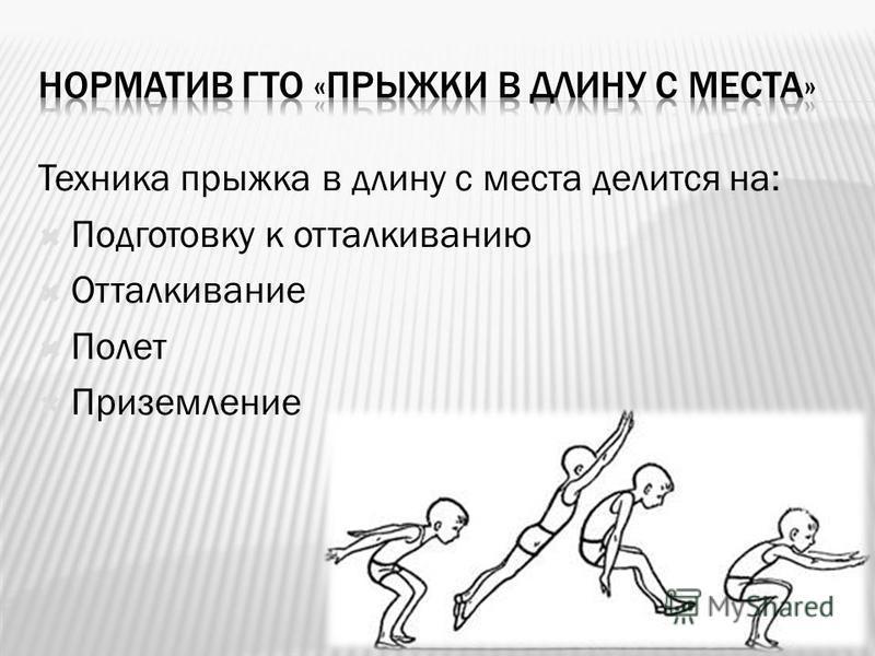 Техника прыжка в длину с места делится на: Подготовку к отталкиванию Отталкивание Полет Приземление