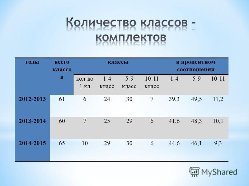 годы всего классов классы в процентном соотношении кол-во 1 кл 1-4 класс 5-9 класс 10-11 класс 1-45-910-11 2012-20136162430739,349,511,2 2013-20146072529641,648,310,1 2014-201565102930644,646,19,3