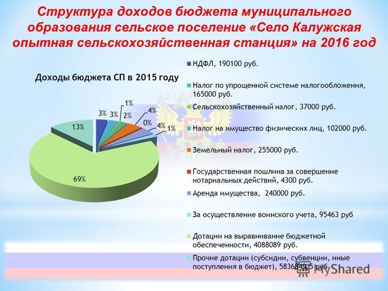 Структура доходов бюджета муниципального образования сельское поселение «Село Калужская опытная сельскохозяйственная станция» на 2016 год