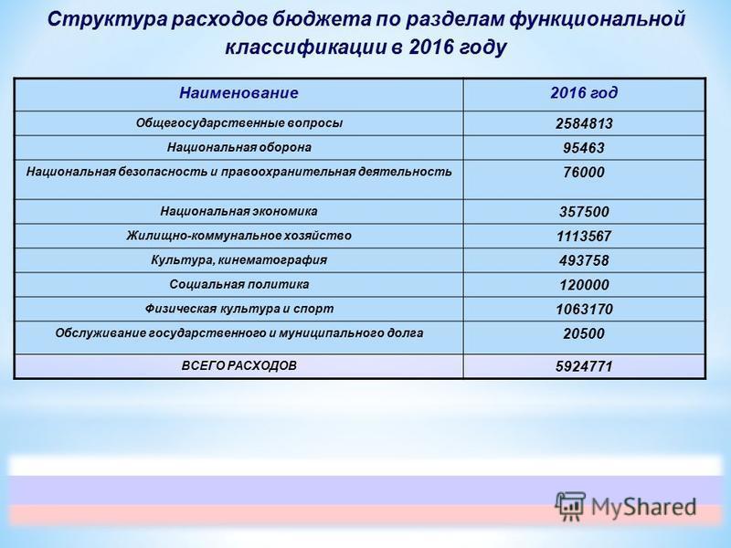 Структура расходов бюджета по разделам функциональной классификации в 2016 году Наименование 2016 год Общегосударственные вопросы 2584813 Национальная оборона 95463 Национальная безопасность и правоохранительная деятельность 76000 Национальная эконом