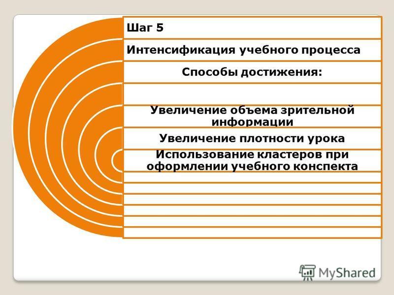 Шаг 5 Интенсификация учебного процесса Способы достижения: Увеличение объема зрительной информации Увеличение плотности урока Использование кластеров при оформлении учебного конспекта