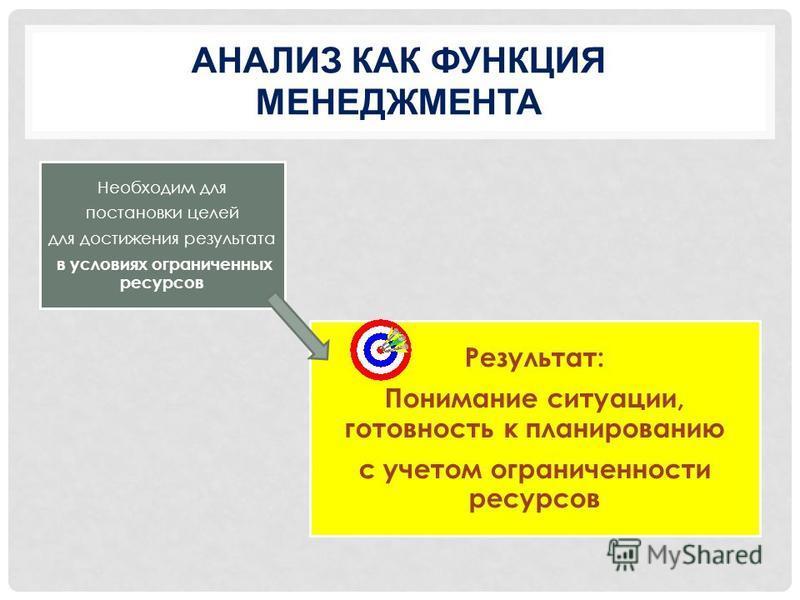 Уровень оперативного управления Уровень тактического управления Уровень стратегического управления Базовые навыки руководителя
