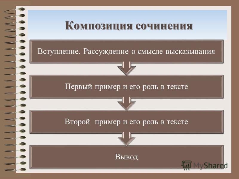 Композиция сочинения Вывод Второй пример и его роль в тексте Первый пример и его роль в тексте Вступление. Рассуждение о смысле высказывания