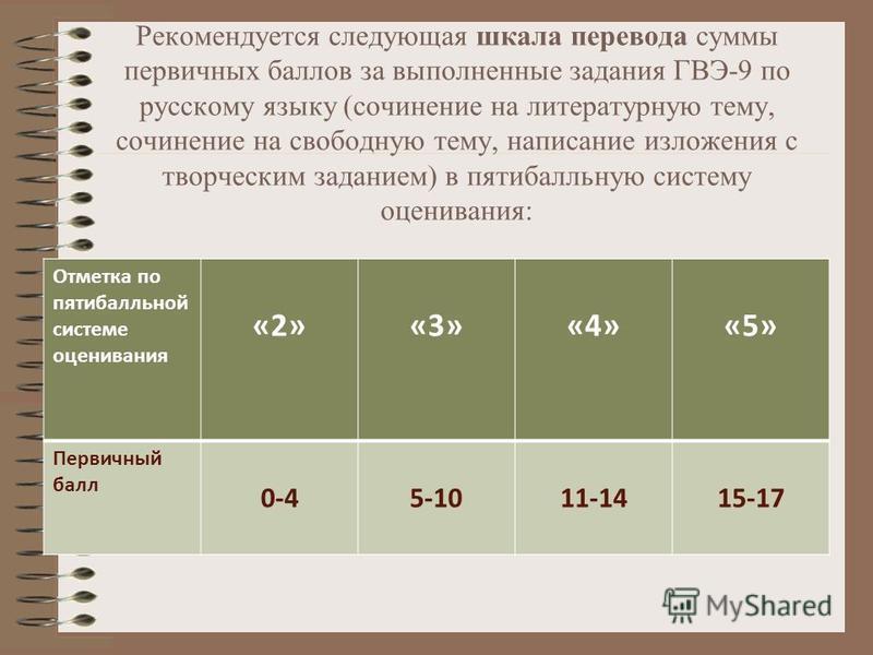 Рекомендуется следующая шкала перевода суммы первичных баллов за выполненные задания ГВЭ-9 по русскому языку (сочинение на литературную тему, сочинение на свободную тему, написание изложения с творческим заданием) в пятибалльную систему оценивания: О