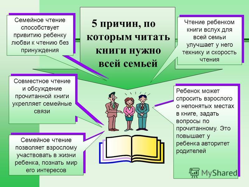 Совместное чтение и обсуждение прочитанной книги укрепляет семейные связи Ребенок может спросить взрослого о непонятых местах в книге, задать вопросы по прочитанному. Это повышает у ребенка авторитет родителей Чтение ребенком книги вслух для всей сем