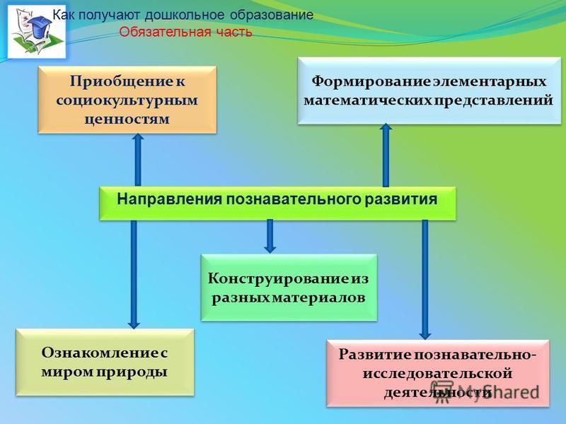 Направления познавательного развития Развитие познавательно- исследовательской деятельности Приобщение к социокультурным ценностям Ознакомление с миром природы Формирование элементарных математических представлений Конструирование из разных материало
