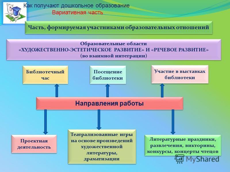 Образовательные области «ХУДОЖЕСТВЕННО-ЭСТЕТИЧЕСКОЕ РАЗВИТИЕ» И «РЕЧЕВОЕ РАЗВИТИЕ» (во взаимной интеграции) Образовательные области «ХУДОЖЕСТВЕННО-ЭСТЕТИЧЕСКОЕ РАЗВИТИЕ» И «РЕЧЕВОЕ РАЗВИТИЕ» (во взаимной интеграции) Направления работы Библиотечный ча