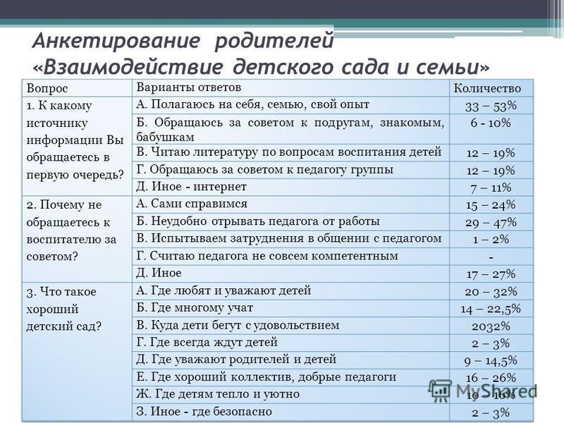 Анкетирование родителей «Взаимодействие детского сада и семьи»