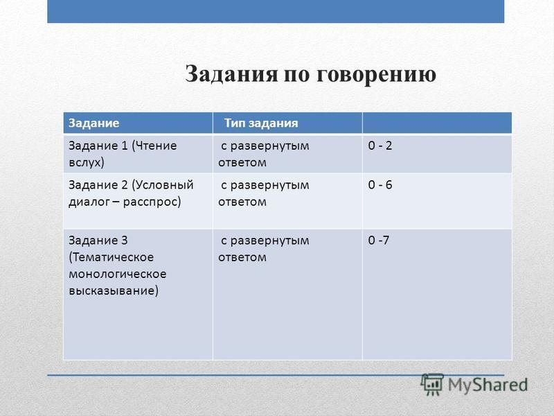 Задания по говорению Задание Тип задания Задание 1 (Чтение вслух) с развернутым ответом 0 - 2 Задание 2 (Условный диалог – расспрос) с развернутым ответом 0 - 6 Задание 3 (Тематическое монологическое высказывание) с развернутым ответом 0 -7