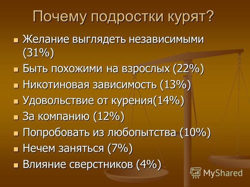 Почему подростки курят? Желание выглядеть независимыми (31%) Желание выглядеть независимыми (31%) Быть похожими на взрослых (22%) Быть похожими на взрослых (22%) Никотиновая зависимость (13%) Никотиновая зависимость (13%) Удовольствие от курения(14%)
