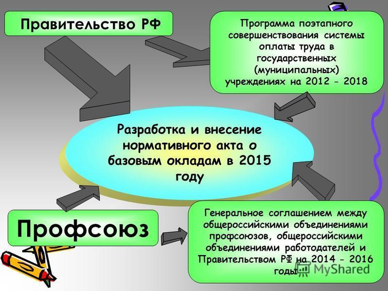 Разработка и внесение нормативного акта о базовым окладам в 2015 году Программа поэтапного совершенствования системы оплаты труда в государственных (муниципальных) учреждениях на 2012 - 2018 Правительство РФ Генеральное соглашением между общероссийск