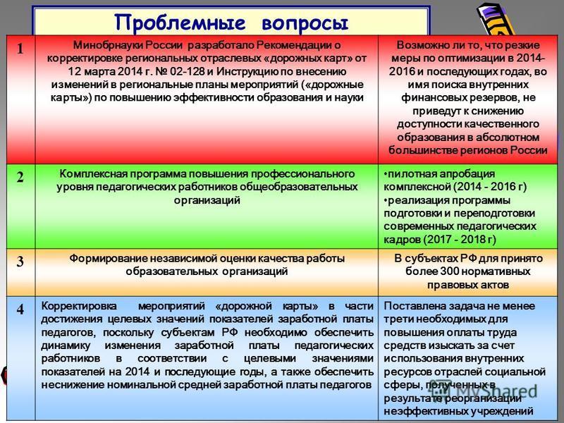 Проблемные вопросы 1 Минобрнауки России разработало Рекомендации о корректировке региональных отраслевых «дорожных карт» от 12 марта 2014 г. 02-128 и Инструкцию по внесению изменений в региональные планы мероприятий («дорожные карты») по повышению эф