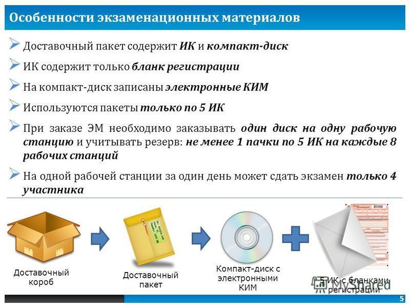 5 Доставочный пакет содержит ИК и компакт-диск ИК содержит только бланк регистрации На компакт-диск записаны электронные КИМ Используются пакеты только по 5 ИК При заказе ЭМ необходимо заказывать один диск на одну рабочую станцию и учитывать резерв: