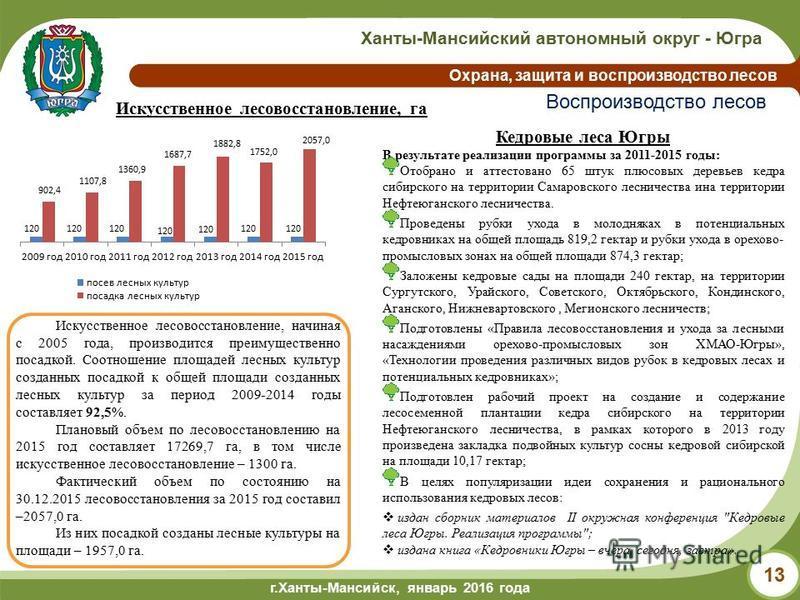 г.Ханты-Мансийск, май 2014 года г.Ханты-Мансийск, январь 2016 года Ханты-Мансийский автономный округ - Югра Охрана, защита и воспроизводство лесов 13 Воспроизводство лесов Искусственное лесовосстановление, га Искусственное лесовосстановление, начиная