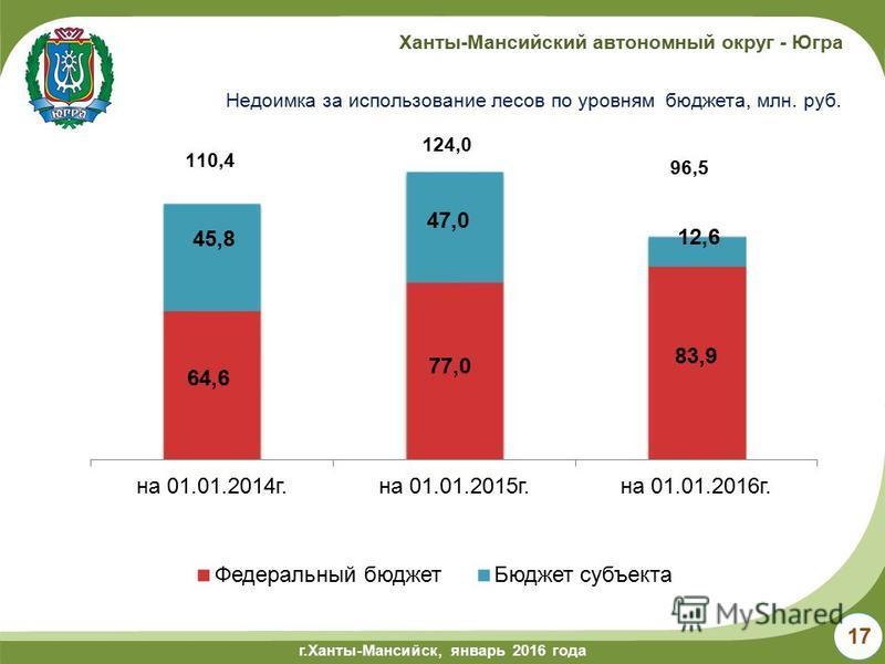 г.Ханты-Мансийск, май 2014 года г.Ханты-Мансийск, январь 2016 года Ханты-Мансийский автономный округ - Югра Недоимка за использование лесов по уровням бюджета, млн. руб. 17