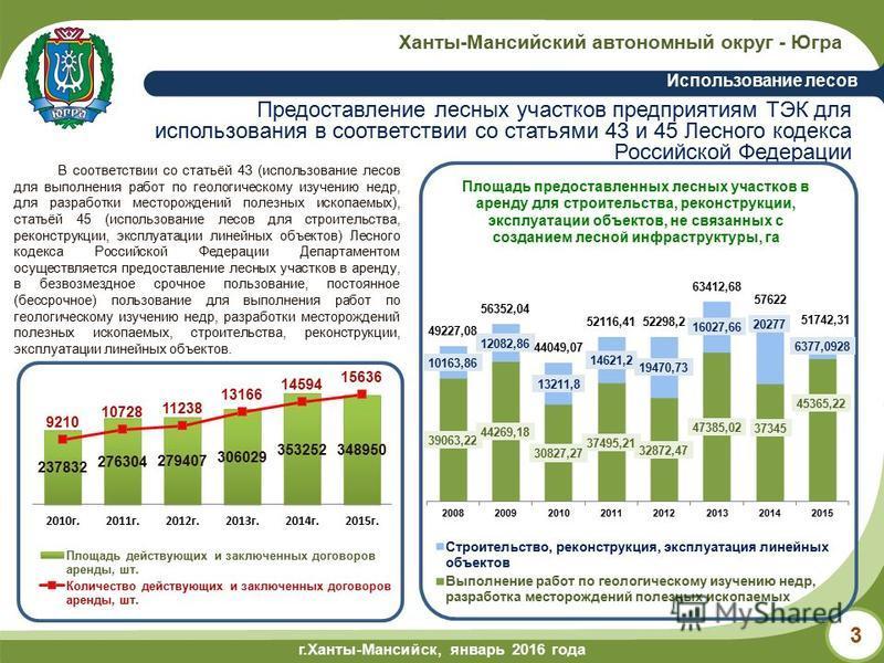 г.Ханты-Мансийск, май 2014 года г.Ханты-Мансийск, январь 2016 года Ханты-Мансийский автономный округ - Югра Использование лесов 3 Предоставление лесных участков предприятиям ТЭК для использования в соответствии со статьями 43 и 45 Лесного кодекса Рос