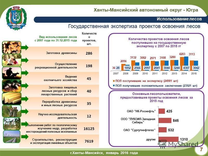 г.Ханты-Мансийск, май 2014 года г.Ханты-Мансийск, январь 2016 года Ханты-Мансийский автономный округ - Югра Использование лесов 7 Вид использования лесов с 2007 года по 31.12.2015 года Количеств о проектов, шт. Заготовка древесины 286 Осуществление р