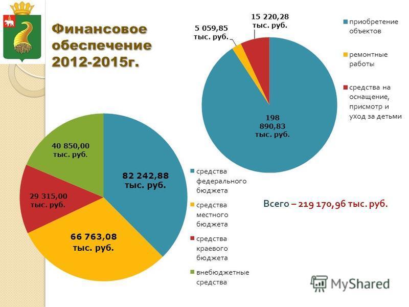 Всего – 219 170,96 тыс. руб.