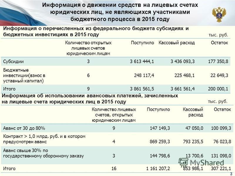 Количество открытых лицевых счетов юридическим лицам Поступило Кассовый расход Остаток Субсидии 33 613 444,13 436 093,3177 350,8 Бюджетные инвестиции(взнос в уставный капитал) 6 248 117,4225 468,122 649,3 Итого 93 861 561,53 661 561,4200 000,1 тыс. р