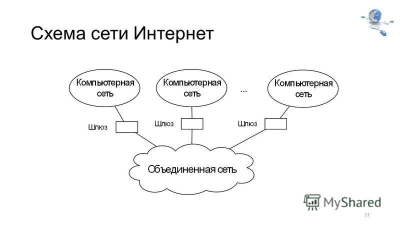 Схема сети Интернет 11