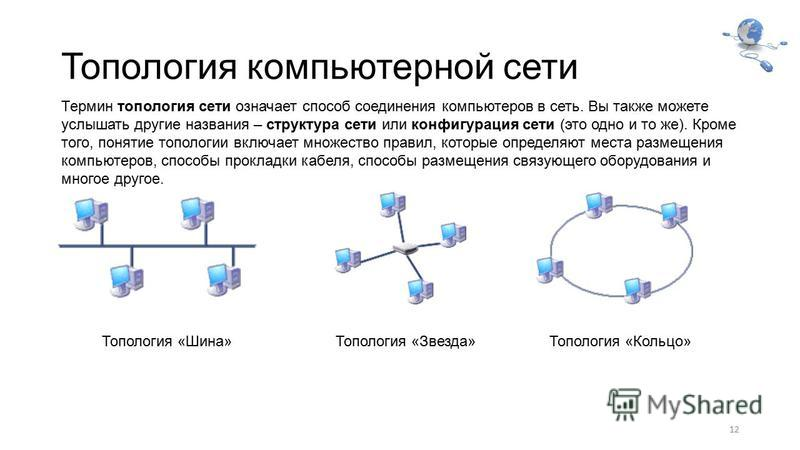 Топология компьютерной сети 12 Термин топология сети означает способ соединения компьютеров в сеть. Вы также можете услышать другие названия – структура сети или конфигурация сети (это одно и то же). Кроме того, понятие топологии включает множество п