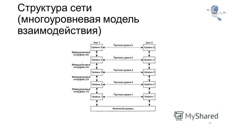 Структура сети (многоуровневая модель взаимодействия) 17