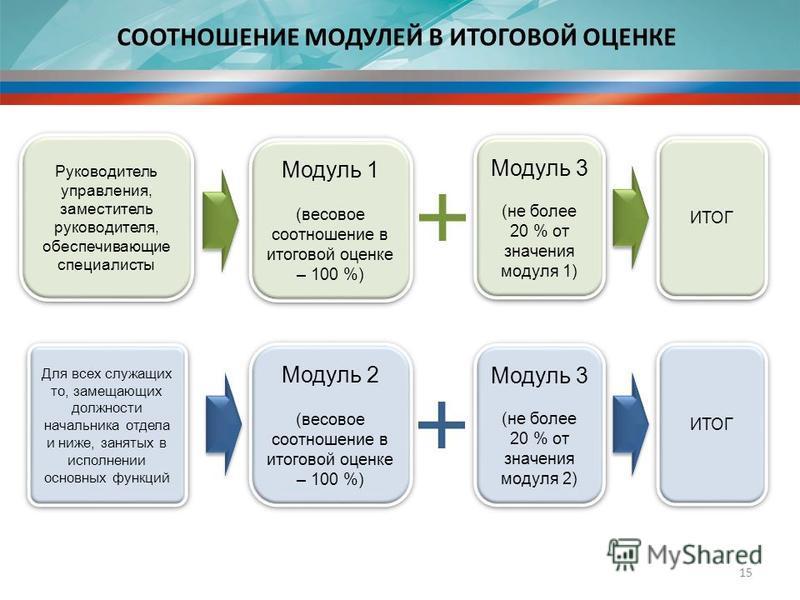 СООТНОШЕНИЕ МОДУЛЕЙ В ИТОГОВОЙ ОЦЕНКЕ 15 Модуль 1 (весовое соотношение в итоговой оценке – 100 %) Модуль 3 (не более 20 % от значения модуля 1) ИТОГ Модуль 2 (весовое соотношение в итоговой оценке – 100 %) Модуль 3 (не более 20 % от значения модуля 2