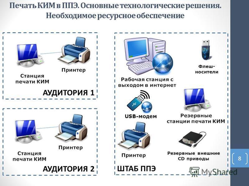 Печать КИМ в ППЭ. Основные технологические решения. Необходимое ресурсное обеспечение 8 ШТАБ ППЭ АУДИТОРИЯ 1 АУДИТОРИЯ 2 Резервные внешние CD приводы USB-модем Флеш- носители