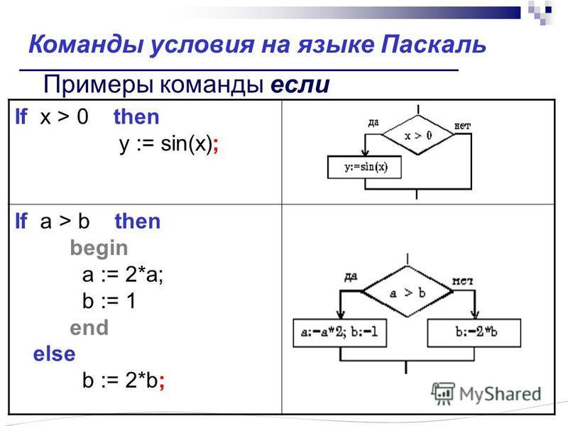 Примеры команды если If x > 0 then y := sin(x); If a > b then begin a := 2*a; b := 1 end else b := 2*b; Команды ословия на языке Паскаль