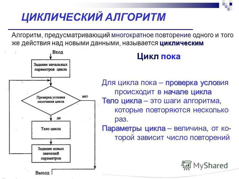 ЦИКЛИЧЕСКИЙ АЛГОРИТМ циклическим Алгоритм, предусматривающий многократное повторение одного и того же действия над новыми данными, называется циклическим проверка осло начале цикла Для цикла пока – проверка ословия происходит в начале цикла Тело цикл