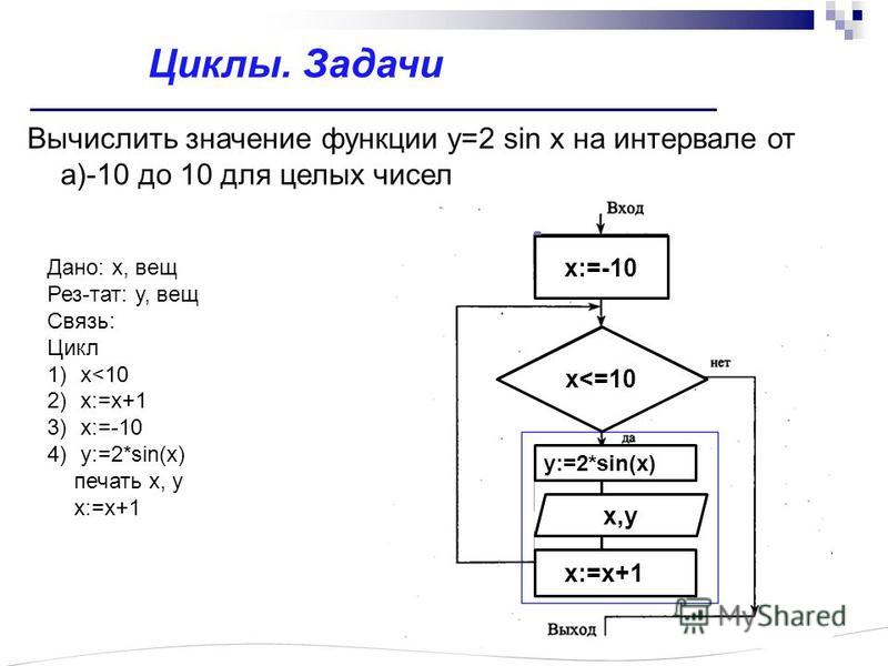 Вычислить значение функции у=2 sin x на интервале от а)-10 до 10 для целых чисел Циклы. Задачи Дано: x, вещ Рез-тат: у, вещ Связь: Цикл 1)x<10 2)x:=x+1 3)x:=-10 4)y:=2*sin(x) печать x, y x:=x+1 x:=-10 x<=10 x:=x+1 y:=2*sin(x) x,y