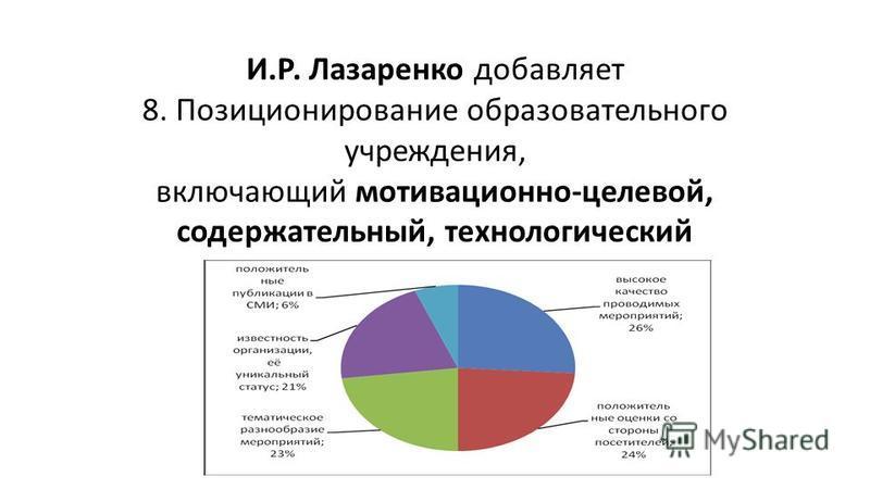 И.Р. Лазаренко добавляет 8. Позиционирование образовательного учреждения, включающий мотивационно-целевой, содержательный, технологический компоненты