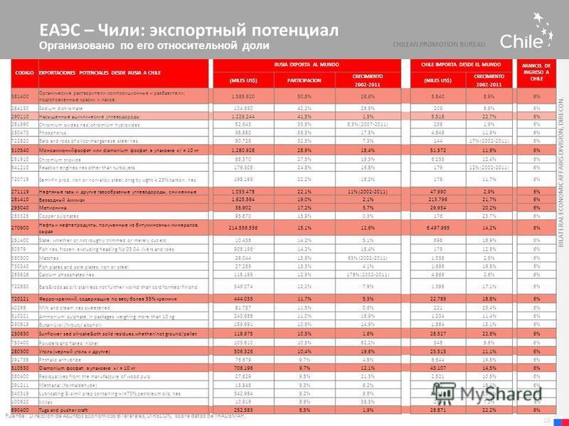 BILATERAL ECONOMIC AFFAIRS DIVISION, DIRECON. Fuente: Dirección de Asuntos Económicos Bilarerales, DIRECON, sobre datos de TRADEMAP. 10 CODIGOEXPORTACIONES POTENCIALES DESDE RUSIA A CHILE RUSIA EXPORTA AL MUNDO CHILE IMPORTA DESDE EL MUNDO ARANCEL DE