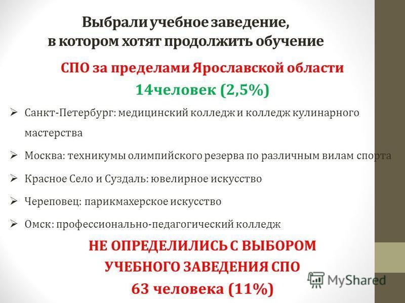 Выбрали учебное заведение, в котором хотят продолжить обучение СПО за пределами Ярославской области 14 человек (2,5%) Санкт-Петербург: медицинский колледж и колледж кулинарного мастерства Москва: техникумы олимпийского резерва по различным вилам спор