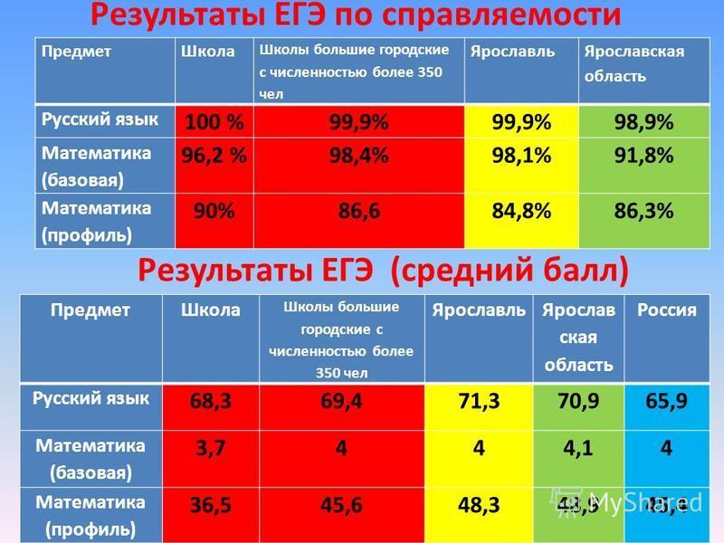 Результаты ЕГЭ по управляемости Предмет Школа Школы большие городские с численностью более 350 чел Ярославль Ярославская область Русский язык 100 %99,9% 98,9% Математика (базовая) 96,2 %98,4%98,1%91,8% Математика (профиль) 90%86,684,8%86,3% Предмет Ш