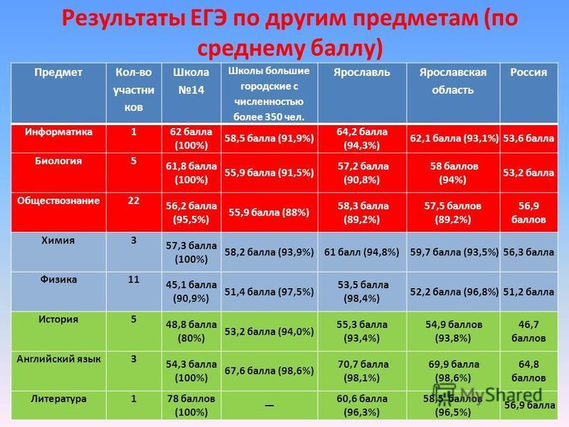 Результаты ЕГЭ по другим предметам (по среднему баллу) Предмет Кол-во участников Школа 14 Школы большие городские с численностью более 350 чел. Ярославль Ярославская область Россия Информатика 1 62 балла (100%) 58,5 балла (91,9%) 64,2 балла (94,3%) 6